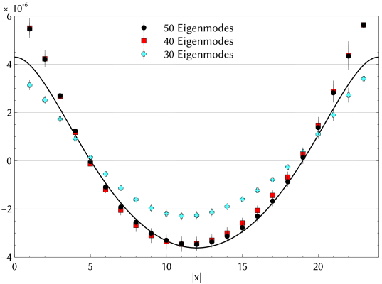 Disconnected correlator approximated by different numbers of eigenmodes,
