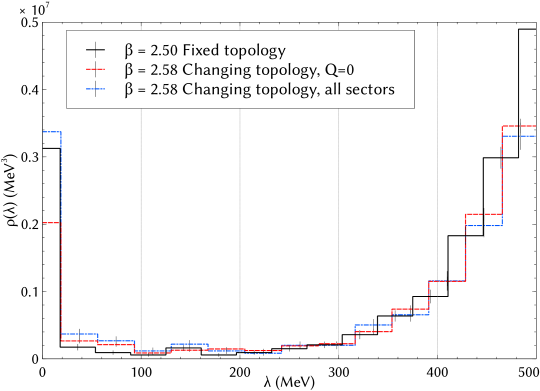 Comparison of the eigenvalue spectral density from the runs with and without fixing topology at a matched lattice spacing