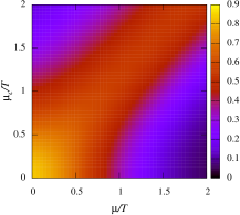 -diagram for the number density (top left), modified chiral condensate