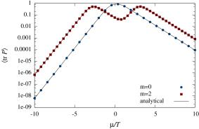 Average trace of the Polyakov loop