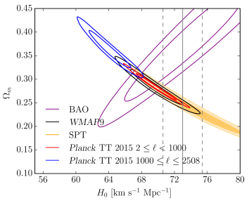 Comparison of CMB, BAO, and distance ladder constraints in the