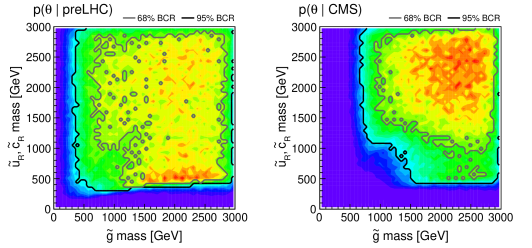 Marginalized 2D posterior densities of gluino versus squark masses, on the left before and on the right after taking the CMS searches into account. The grey and black contours enclose the 68% and 95% Bayesian credible regions, respectively.