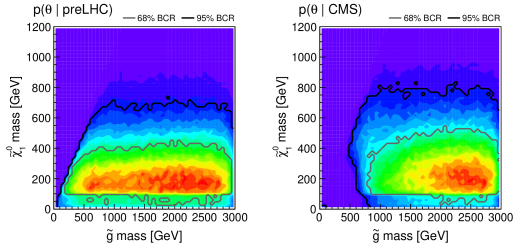 Marginalized 2D posterior densities of gluino versus neutralino and of gluino versus chargino mass, on the left before and on the right after taking the CMS searches into account. The grey and black contours enclose the 68% and 95% Bayesian credible regions, respectively.