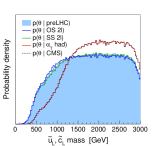 Marginalized 1D posterior densities of sparticle and Higgs masses.