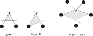 Two types of triangles at