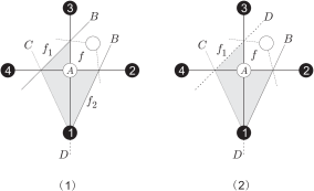 Two cases where there are two type II triangles