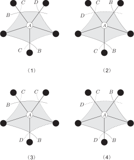 Four cases where there are four type II triangles