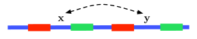 Two pairs of interleaved repeats of length