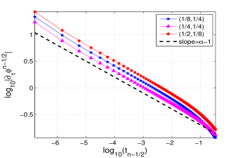 The log-log plot of the difference quotient