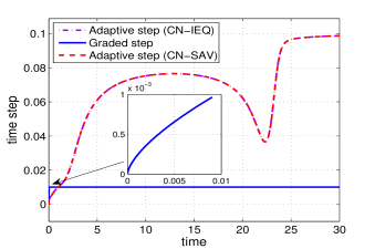 Evolutions of energy (left) and time steps (right) of the conservative time-fractional Allen-Cahn equation using different time strategies until final time