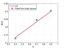 Evolutions of energy, the least square fitted energy dissipation law scaling