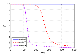 Evolutions of energy and volume (from left to right) of the conservative time-fractional Allen-Cahn equation for fractional orders