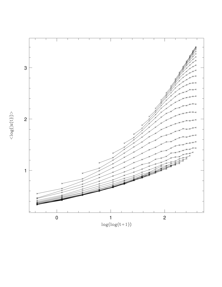 Same points of Fig.1, but here the lines join points with constant