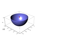 (Color online) Plots of the surfaces in the auxiliary space (