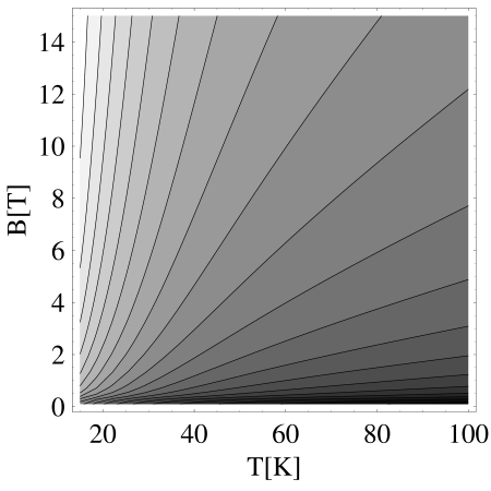 Contour plot (with logarithmic spacing) of the thermoelectric conductivity