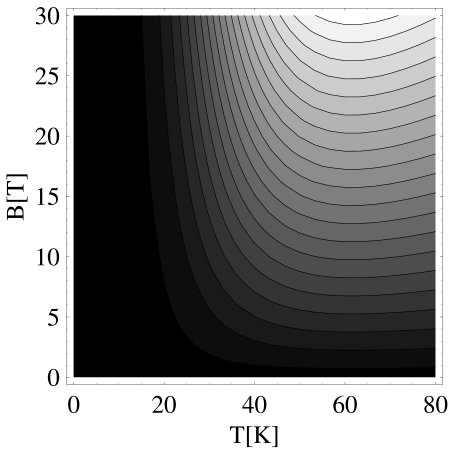 Contour plot (linear scale) of the Nernst signal