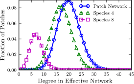 (Colour online) Effective degree distributions experienced by species on different trophic levels for poisson patch networks with