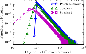 (Colour online) Effective degree distributions experienced by species on different trophic levels for scale-free patch networks with