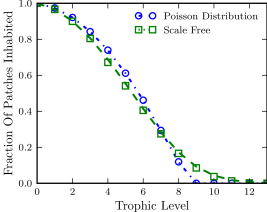 (Colour online) Colonised abundance for many trophic levels of a food chain. Shown are the fraction of patches inhabited by each species in food chains on patch networks with poisson degree distributions (blue) and scale-free degree distributions (green). All species have