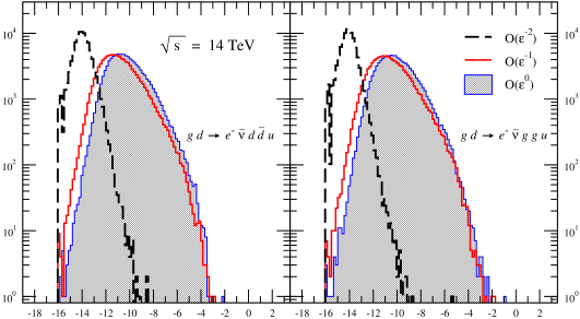 The distribution of the relative error in the leading-color virtual cross section for two subprocesses,