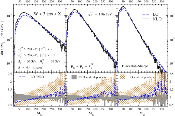 LO and NLO predictions for the di-jet invariant mass distributions