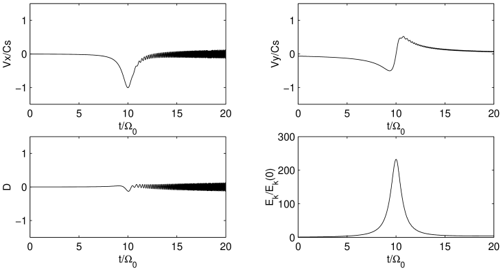 The evolution of SFH normalized velocity and density perturbations (