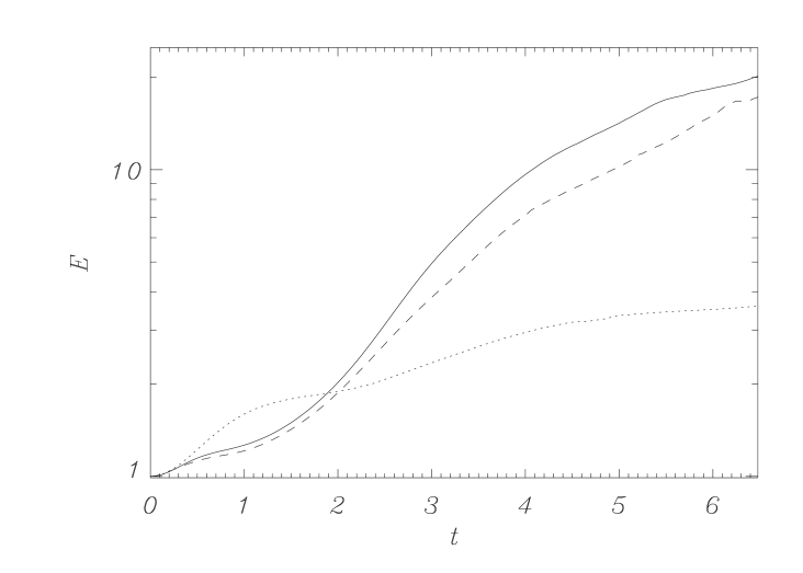 Energy normalized to the initial value versus time for the cases A, B and D (the solid line refers to case A, the dotted curve to case B and the dashed curve to case D).