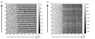 '(Color online)' Plots of weight matrix components in convolutional neural network (left) and fully connected neural network (right). Horizontal axis corresponds to the inverse temperature