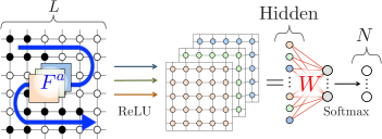 '(Color online)' A schematic explanation for the network (