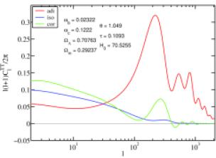 The unit-amplitude component angular power spectra