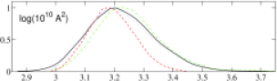 Marginalized likelihood functions for the standard cosmological parameters (i.e. those that exist in the adiabatic model). The