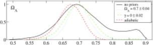 Marginalized likelihoods for two derived parameters,