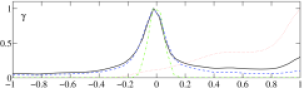 Marginalized likelihoods for the parameters related to the isocurvature mode and correlation. We show the