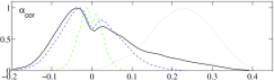 Marginalized likelihoods for the isocurvature-related derived parameters,