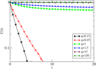 (Color online) Statistical properties of the ABP-DPD model at constant density