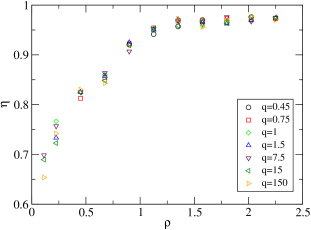 (Color online) Behaviour of the exponent for the velocity correlation function,
