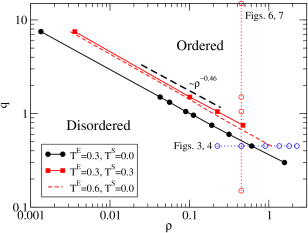 (Color online) Phase diagram for the ABP-DPD model at