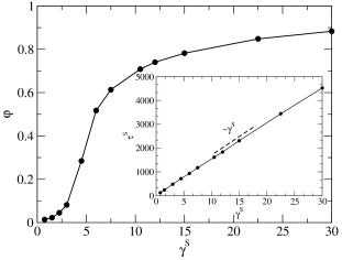 Orientational order parameter in the ABP-DPD model as a function of intraswarm friction