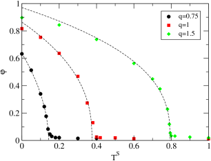 (Color online) Behaviour of the order parameter as a function of the swarm temperature