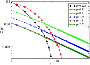 (Color online) Statistical properties of the ABP-DPD model at a constant energy influx rate