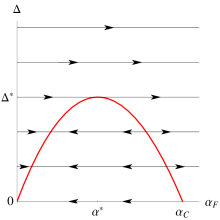 The renormalization group flow diagram in the (disorder)