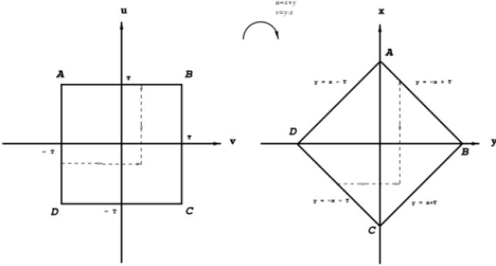 Geometrical illustration showing change of independent variables and transformation of the domain of integration in the phase space of two time arguments. Dashed arrowed lines indicate paths of integration.