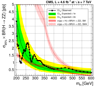 Observed (solid) and expected (dashed) 95% CL upper limit on the ratio of the production cross section to the SM expectation for the Higgs boson obtained using the