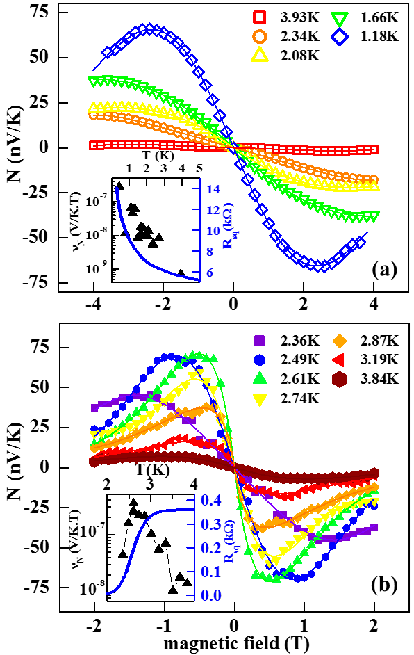 (color online). Nernst signal, N, versus magnetic field at various temperatures, in the insulating (a) and the superconducting (b) sides of the SIT. Also shown are the fitted curves with the ad-hoc analytic function for extraction of the Nernst coefficient