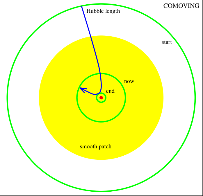 Solving the horizon problem. Initially the Hubble length is large, and a smooth patch forms by causal interactions. Inflation then shrinks the Hubble length, and even the subsequent expansion again after inflation leaves the observable Universe within the smoothed patch.
