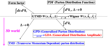 Wigner distribution, GTMD, and 3D structure functions.