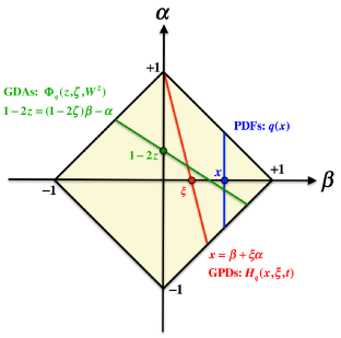 Kinematical support region of the double distributions and integral paths for obtaining the GPDs, GDAs, and PDFs.