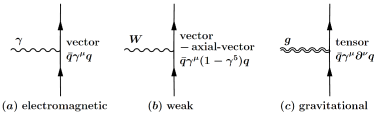 Electromagnetic, weak, and gravitational interactions with a quark. The gravitational interactions