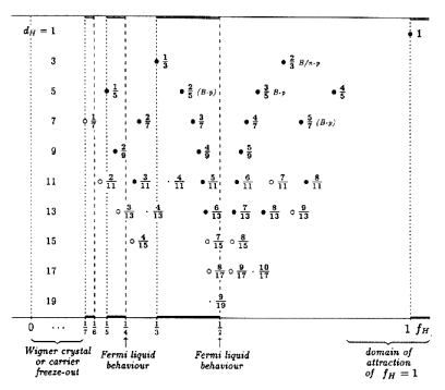 Observed Hall fractions