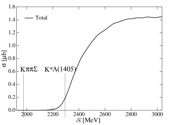 Total cross section and invariant mass distribution for the sum of
